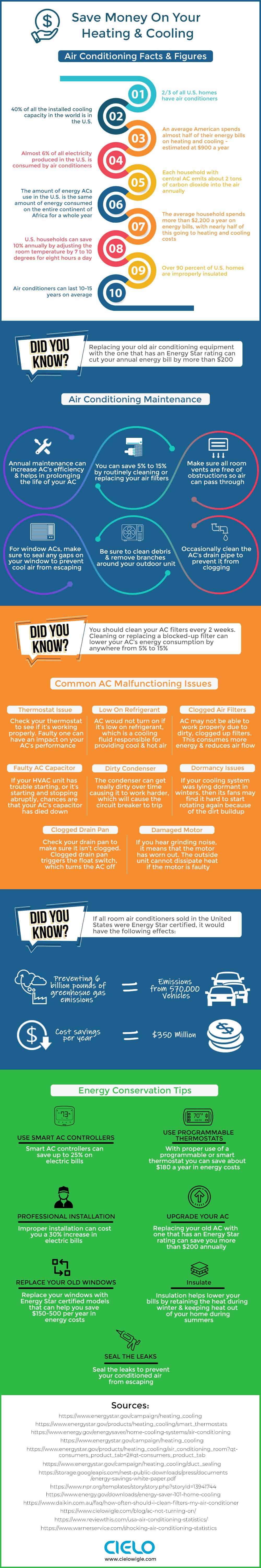 Save money on air conditioning infographic with air conditioning facts, figures, stats