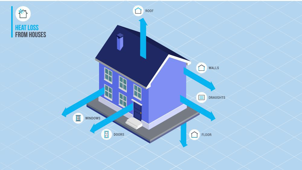 An image explaining avenues of heat loss from your home and they include attic, doors, windows, floor and walls